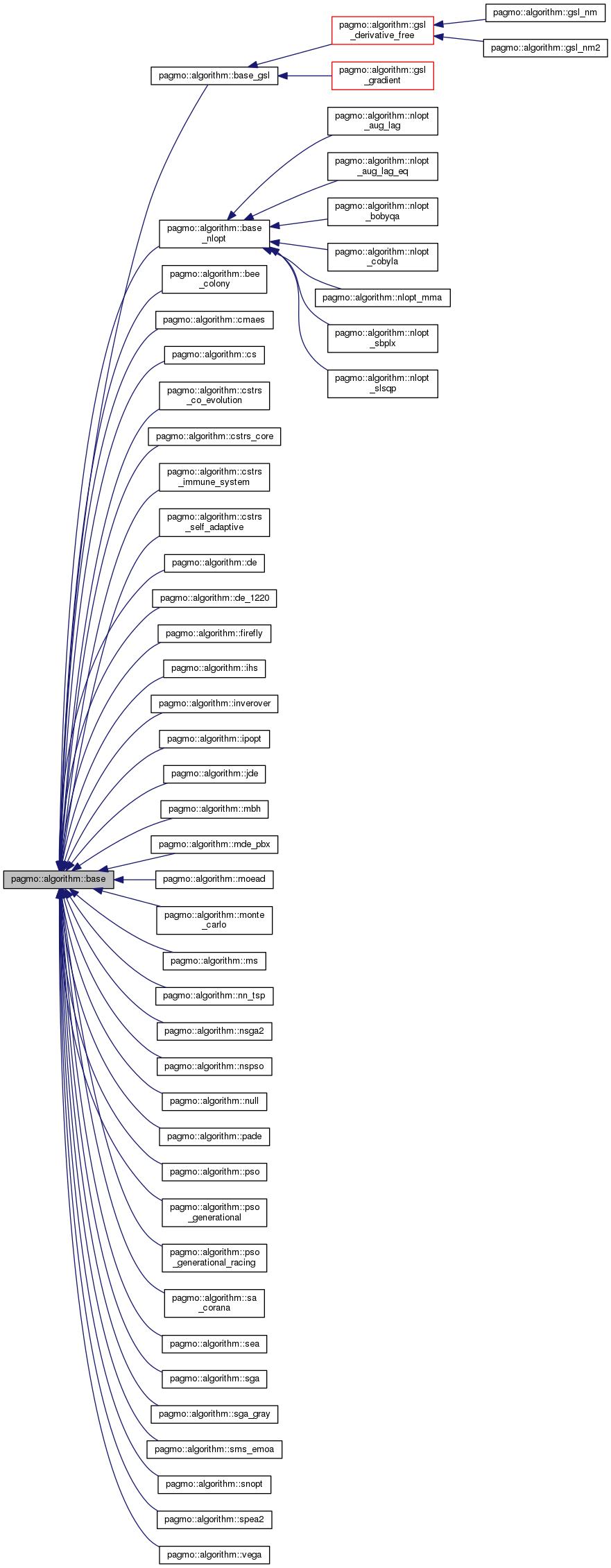 pagmo  pagmo  algorithm  base class reference
