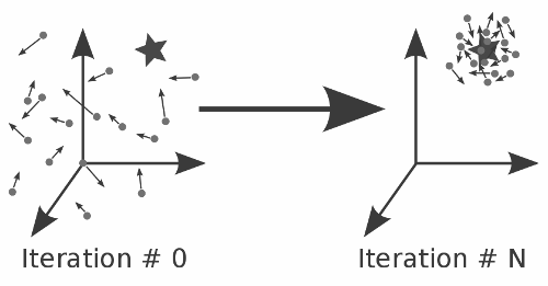 Particle Swarm Optimization (PSO) — pagmo 2 11 documentation
